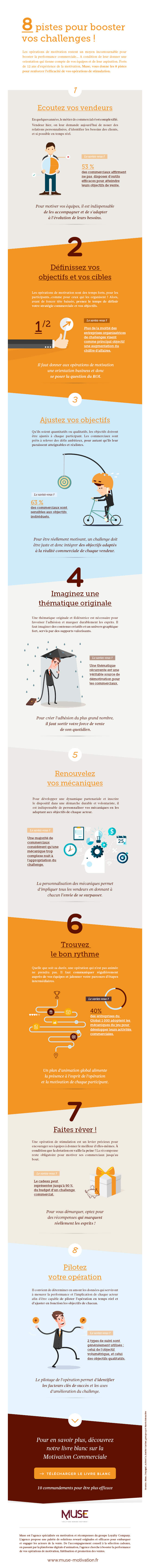Infographie motivation Muse