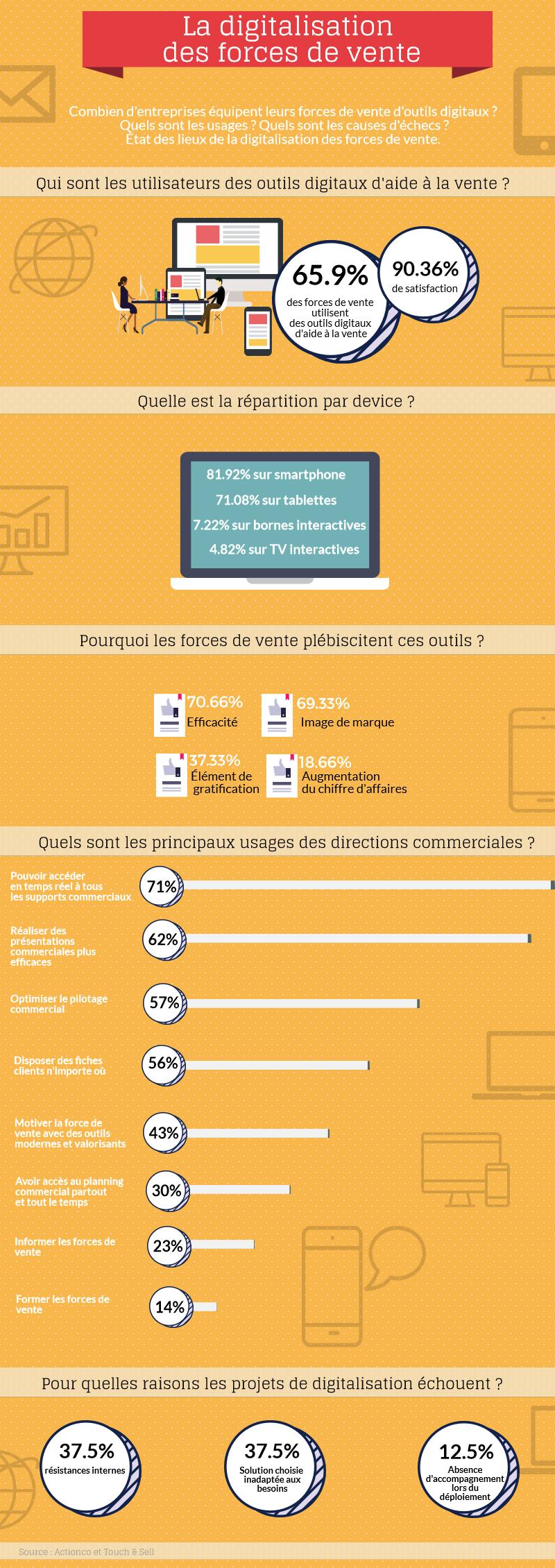 La digitalisation des forces de vente en infographie