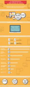 Infographie de la digitalisation des forces de vente