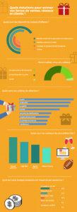 Infographie sur comment choisir sa dotation