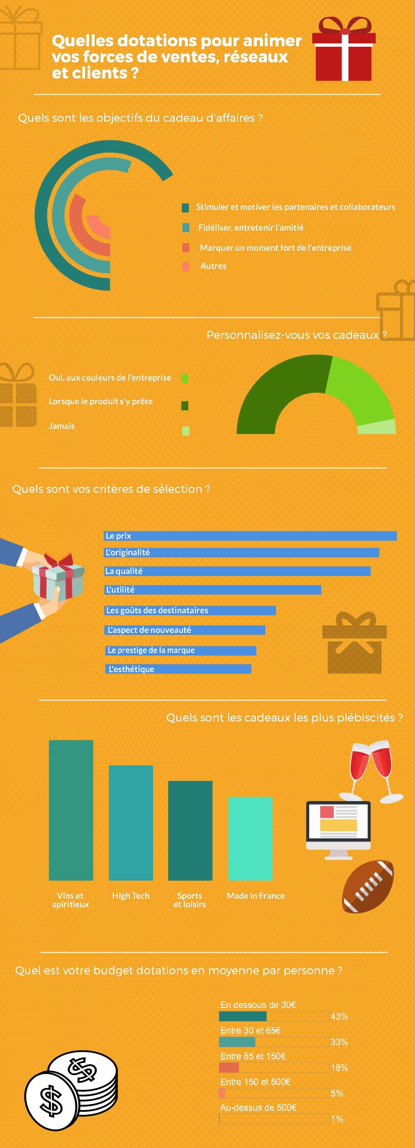 Découvrez notre infographie sur les tendances de dotations