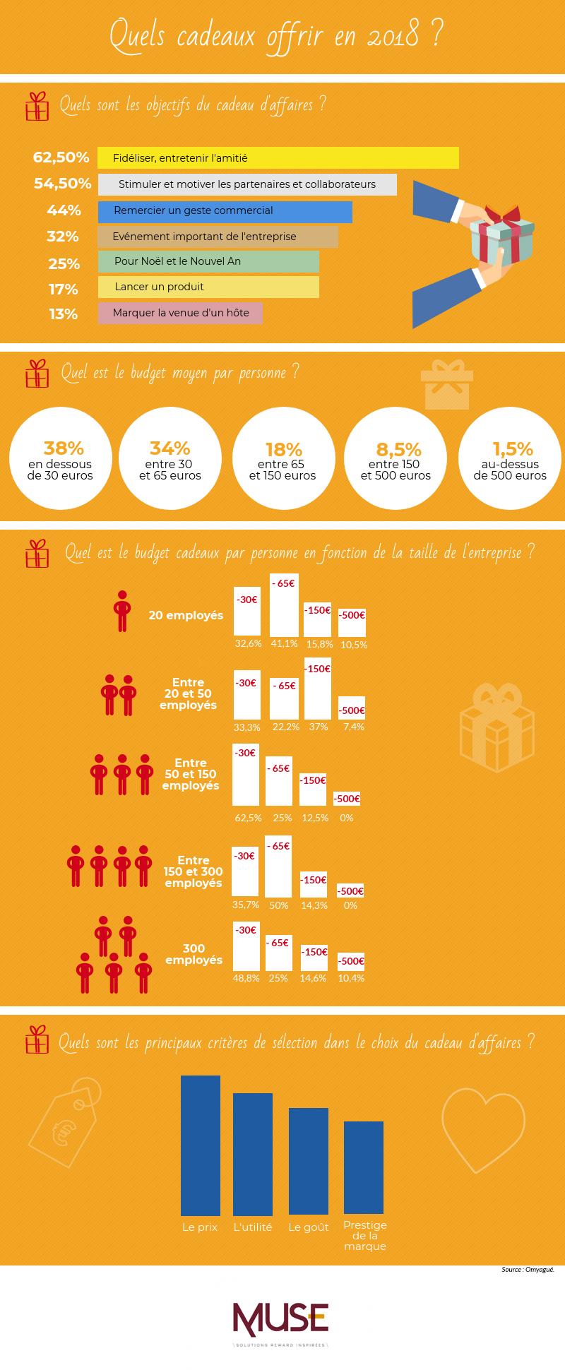 infographie chiffres clés cadeaux d'affaires