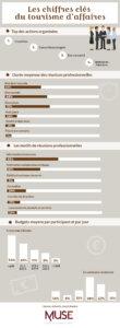 infographie tourisme d'affaires