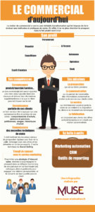 Infographie commercial