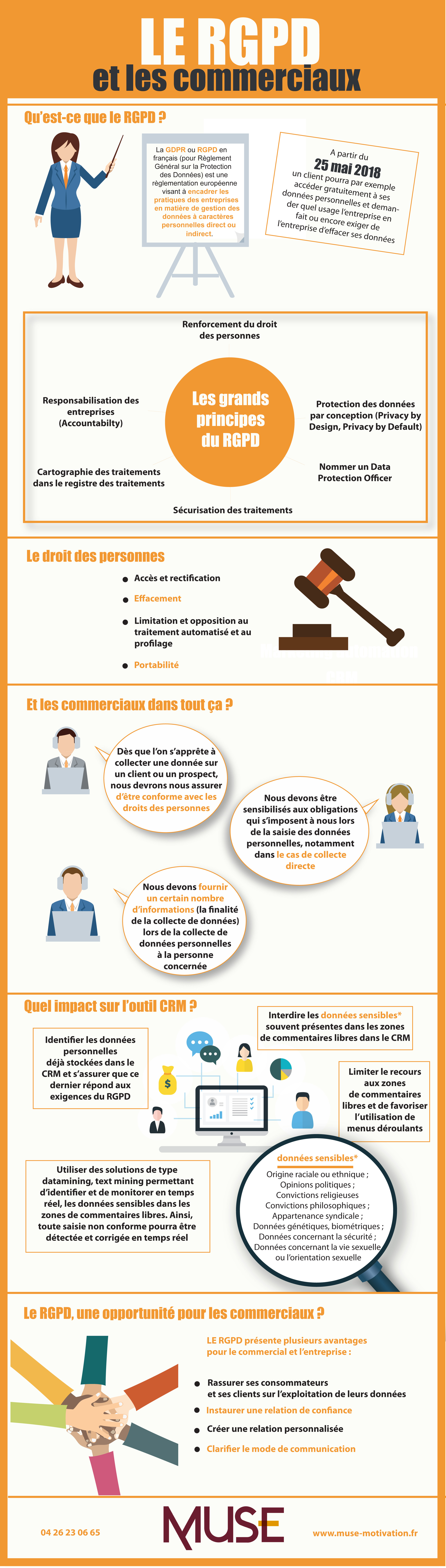 infographie rgpd commercial