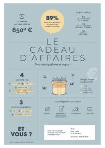 Cadeaux affaires infographie