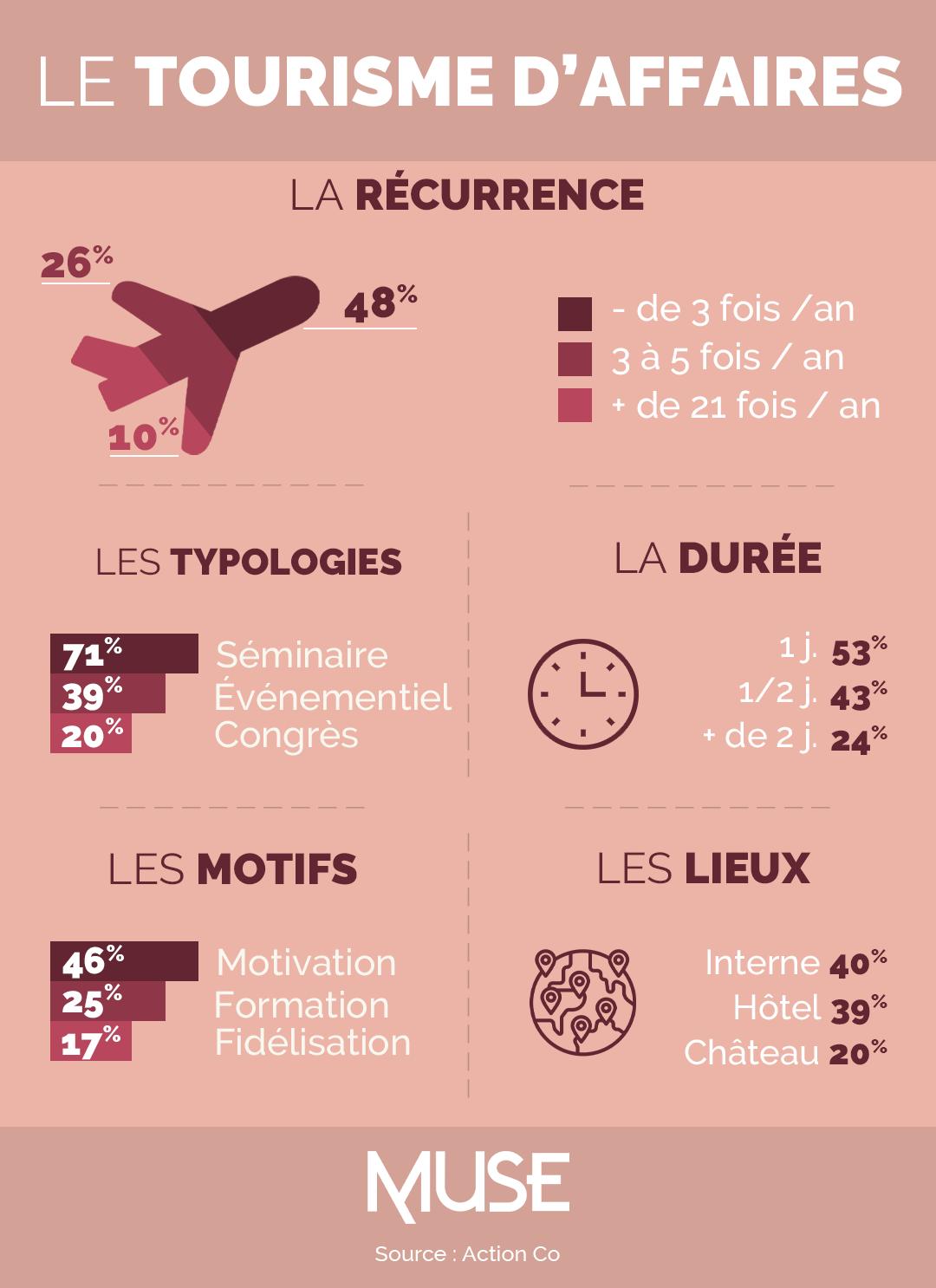 infographie-le-tourisme-d-affaires