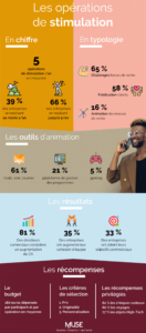 infographie-operations-stimulation-challenge-commercial-forces-ventes