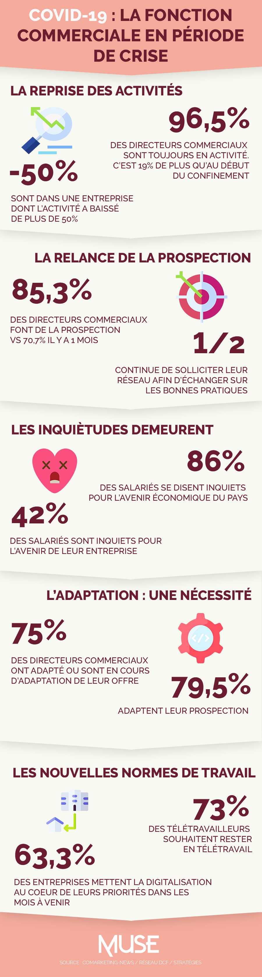 Infographie - Commercial covid