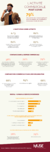 Infographie_Activite commerciale post-covid