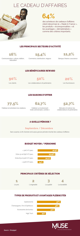 infographie_cadeaux affaires_2021