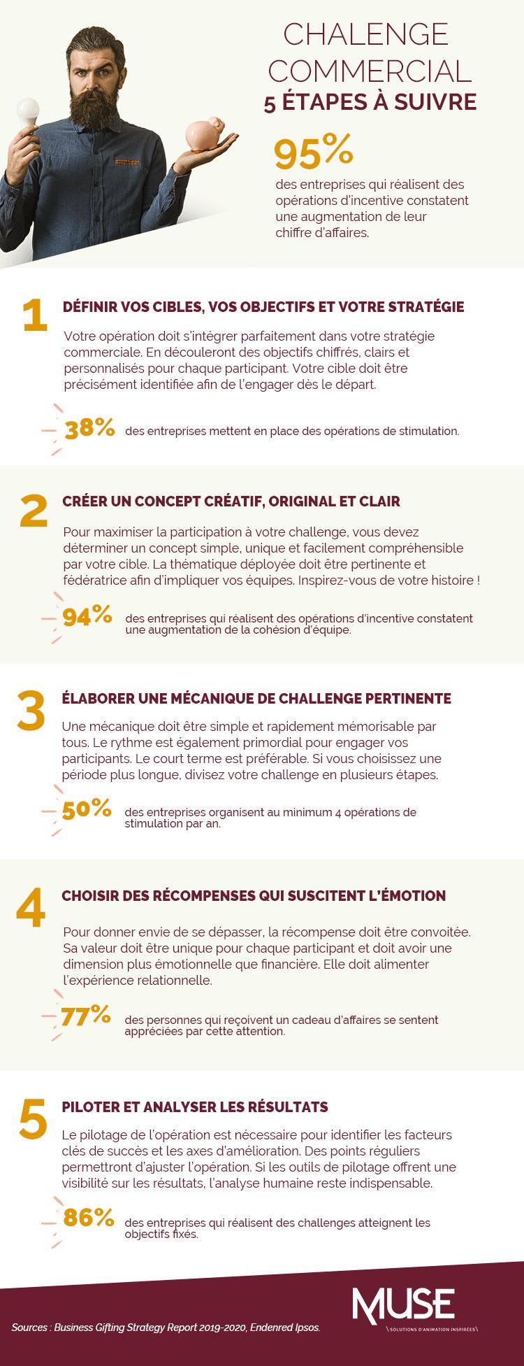 infographie_etape-challenge